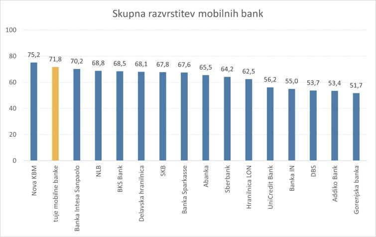 Razvrstitev mobilih bank