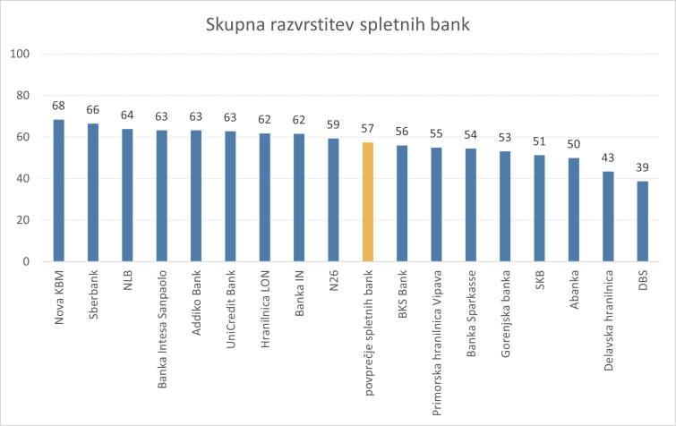Razvrstitev spletnih bank