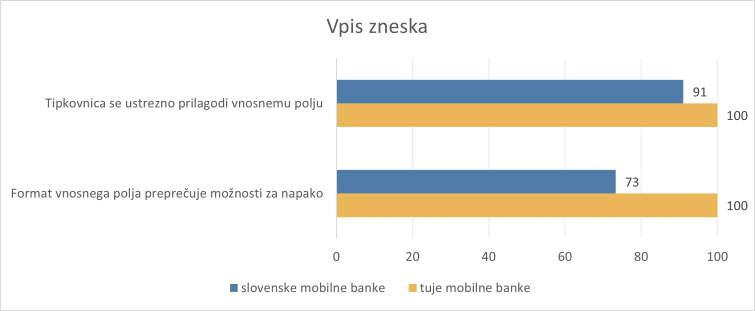 UPN-v-mobilni-banki-in-vpis-zneska