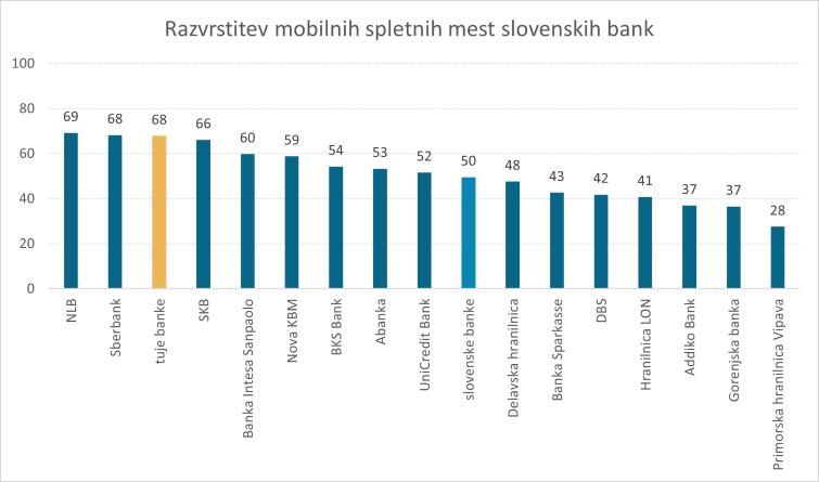 Analiza-slovenske-digitalne-bancne-panoge-2020-razvrstitev-mobilnih-spletnih-mest-slovenskih-bank