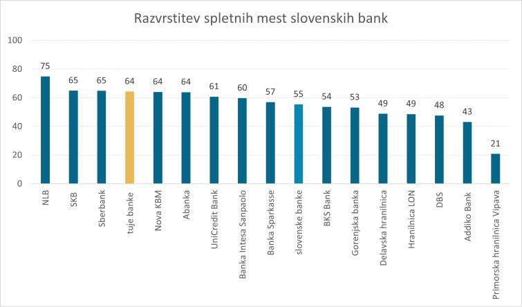 Analiza-slovenske-digitalne-bancne-panoge-2020-razvrstitev-spletnih-mest-slovenskih-bank