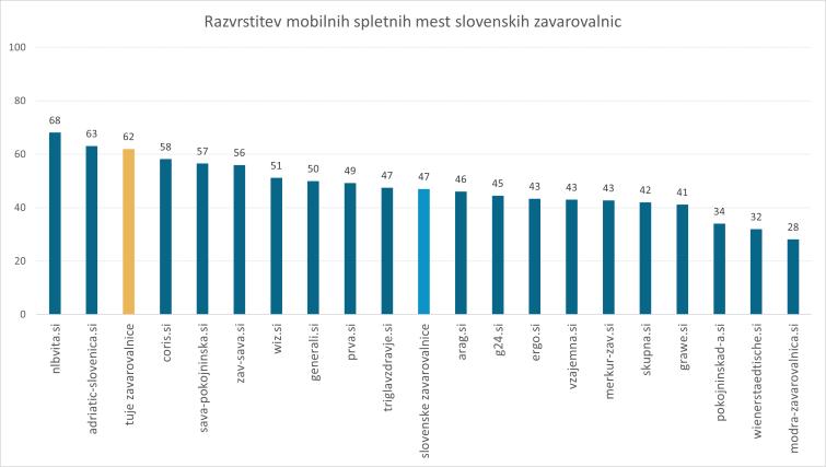 Analiza-slovenske-zavarovalniske-panoge-na-internetu-2019-razvrstitev-mobilnih-spletnih-mest