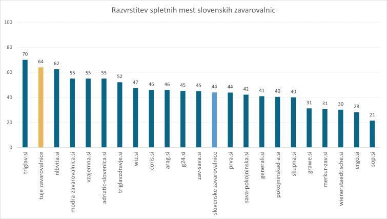 Analiza-slovenske-zavarovalniske-panoge-na-internetu-2019-razvrstitev-spletnih-mest