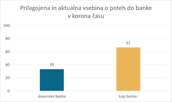 Analiza-slovenske-digitalne-bancne-panoge-2020-primerjava-povprecij-za-covid-19-vsebine