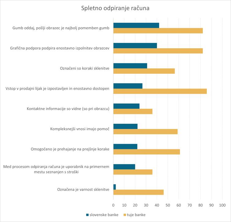 Analiza-slovenske-digitalne-bancne-panoge-2020-spletno-odpiranje-racuna