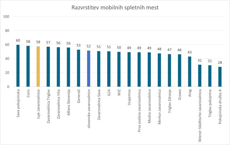 Analiza-slovenske-digitalne-zavarovalniske-panoge-2021-rezultati-mobilna-spletna-mesta