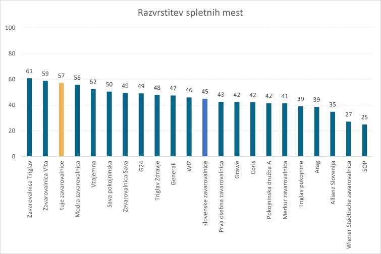 Analiza-slovenske-digitalne-zavarovalniske-panoge-2021-rezultati-spletna-mesta